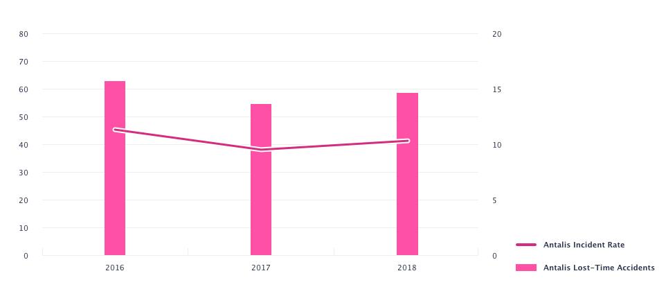 antalis-indicateurs-de-performance-securite-2019-uk